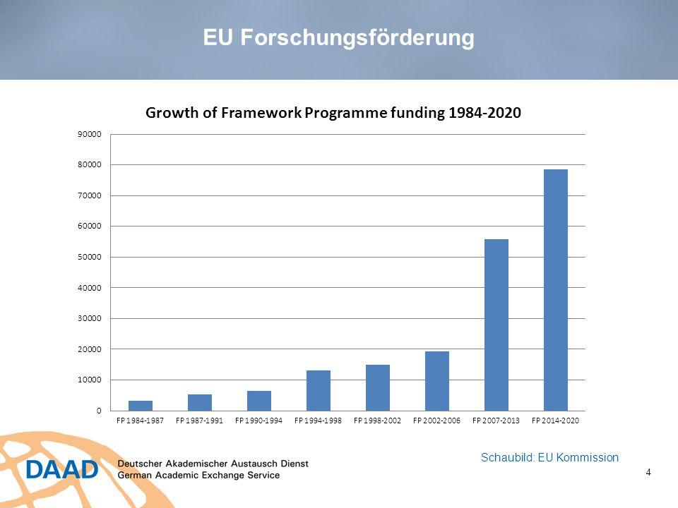 EU Budget 2014-2020 5