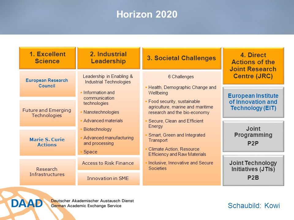 Horizon 2020 1. Excellent Science European Research Council Future and Emerging Technologies Marie S. Curie Actions Research Infrastructures 2. Indust