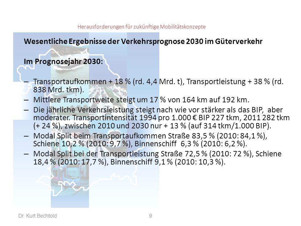 Herausforderungen für zukünftige Mobilitätskonzepte Wesentliche Ergebnisse der Verkehrsprognose 2030 im Güterverkehr Im Prognosejahr 2030 (Verkehrsträger): – Straße: Aufkommen + 17 % (= 80 % der gesamten Zunahme), Leistung + 39 % (= 74 der gesamten Zunahme).