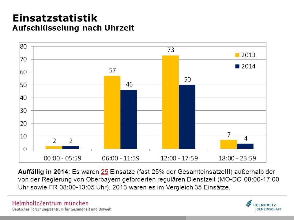 Einsatzstatistik Aufschlüsselung nach Uhrzeit Auffällig in 2014: Es waren 25 Einsätze (fast 25% der Gesamteinsätze!!!) außerhalb der von der Regierung von Oberbayern geforderten regulären Dienstzeit (MO-DO 08:00-17:00 Uhr sowie FR 08:00-13:05 Uhr).