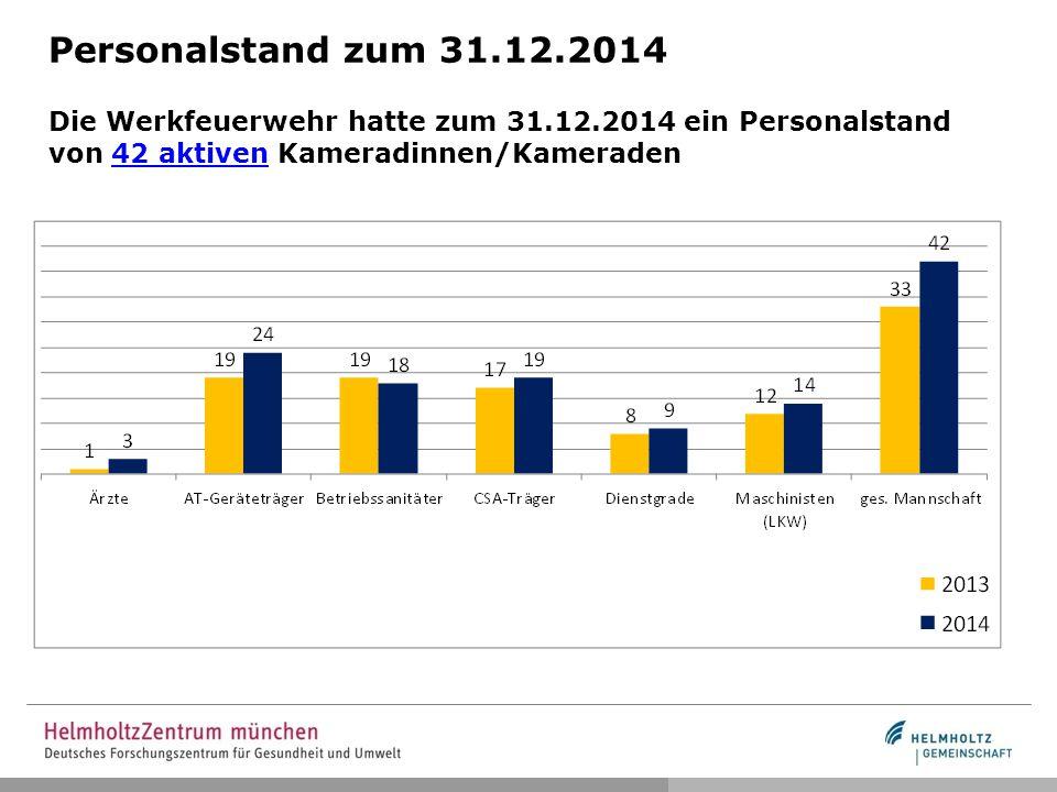 Personalstand zum 31.12.2014 Die Werkfeuerwehr hatte zum 31.12.2014 ein Personalstand von 42 aktiven Kameradinnen/Kameraden