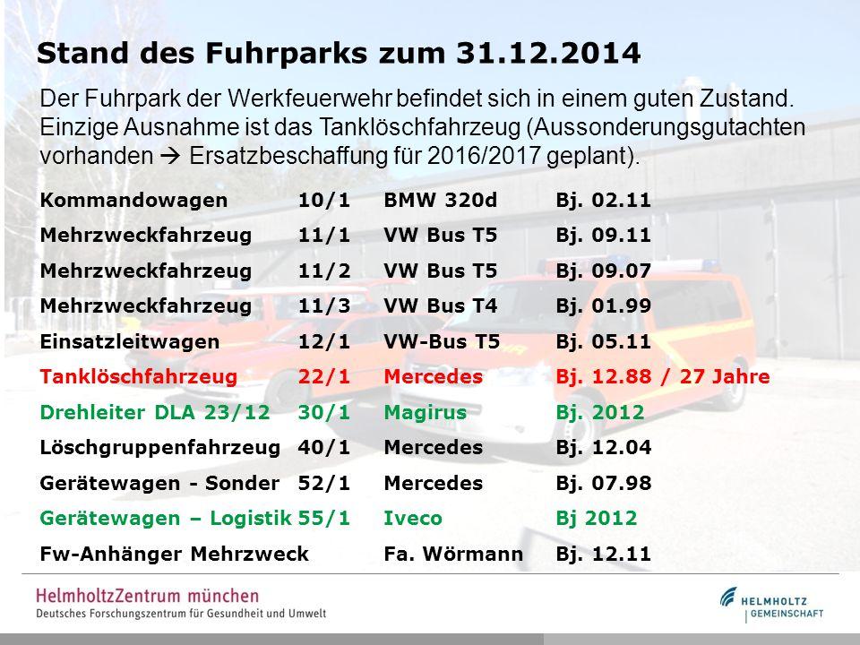Stand des Fuhrparks zum 31.12.2014 Der Fuhrpark der Werkfeuerwehr befindet sich in einem guten Zustand. Einzige Ausnahme ist das Tanklöschfahrzeug (Au