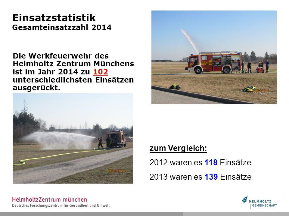 Einsatzstatistik Gesamteinsatzzahl 2014 Die Werkfeuerwehr des Helmholtz Zentrum Münchens ist im Jahr 2014 zu 102 unterschiedlichsten Einsätzen ausgerückt.