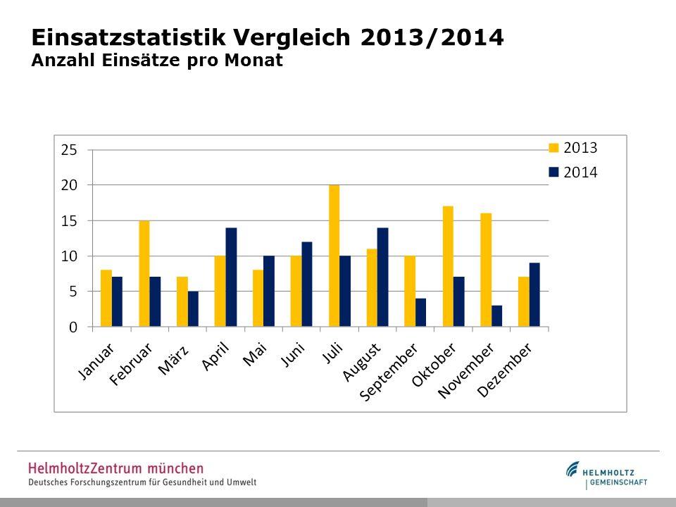 Einsatzstatistik Vergleich 2013/2014 Anzahl Einsätze pro Monat