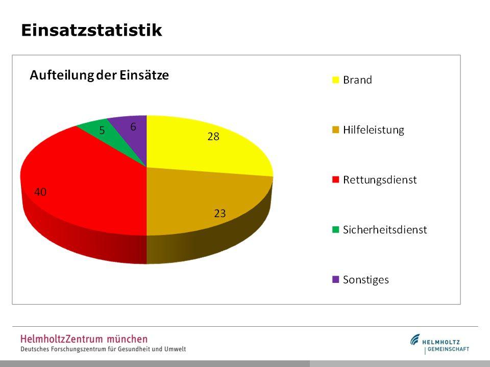 Einsatzstatistik Aufschlüsselung nach Wochentag – Vergleich 2013/2014