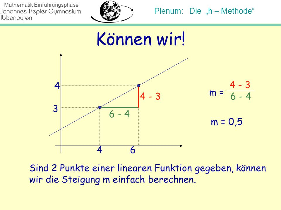 """Plenum: Die """"h – Methode"""" Mathematik Einführungsphase Können wir! 3 4 64 m = 4 - 3 6 - 4 Sind 2 Punkte einer linearen Funktion gegeben, können wir die"""
