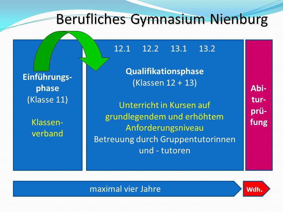 Berufliches Gymnasium Nienburg Einführungs- phase (Klasse 11) Klassen- verband 12.112.213.113.2 Qualifikationsphase (Klassen 12 + 13) Unterricht in Ku