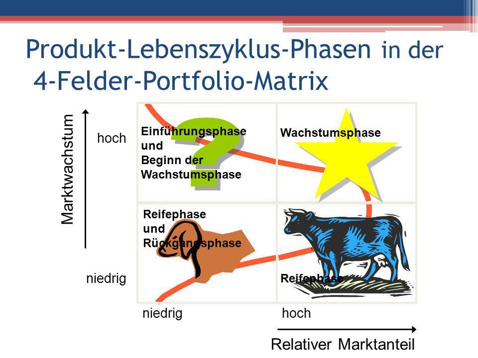 Produkt-Lebenszyklus-Phasen in der 4-Felder-Portfolio-Matrix niedrig hoch Relativer Marktanteil hoch niedrig Marktwachstum Wachstumsphase Einführungsphase und Beginn der Wachstumsphase Reifephase Reifephase und Rückgangsphase