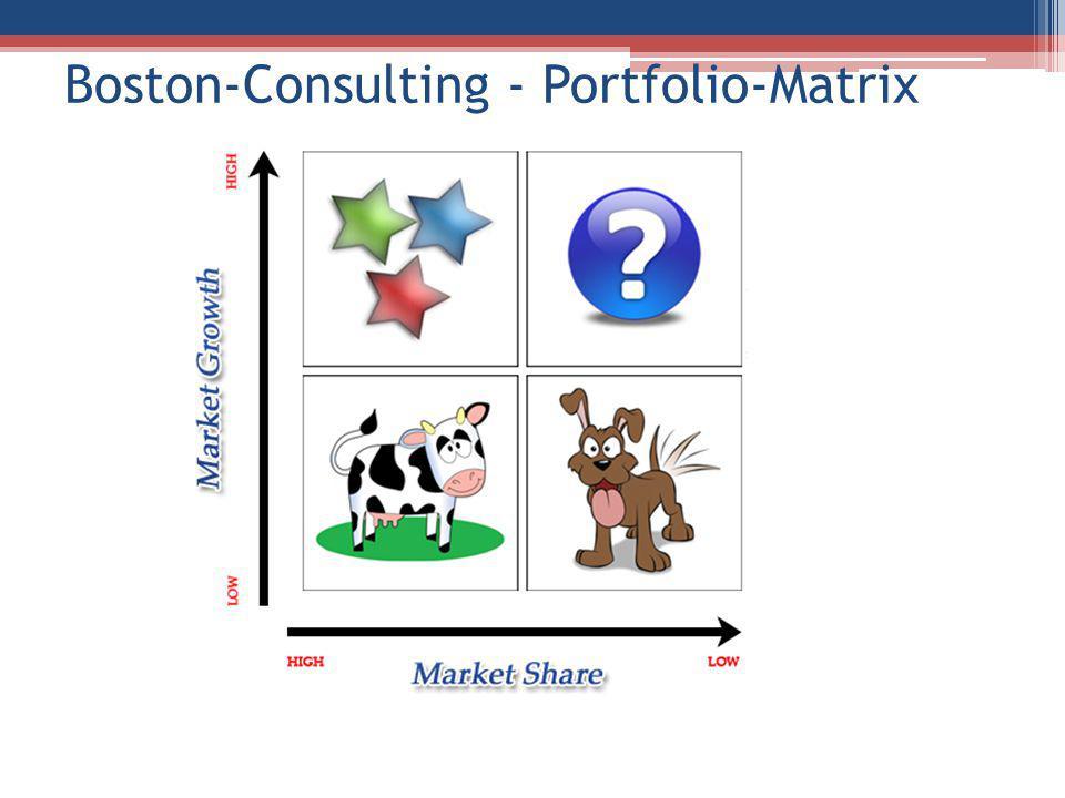 Boston-Consulting - Portfolio-Matrix