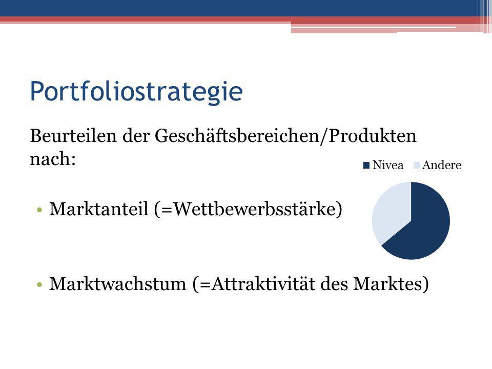 Portfoliostrategie Beurteilen der Geschäftsbereichen/Produkten nach: Marktanteil (=Wettbewerbsstärke) Marktwachstum (=Attraktivität des Marktes)