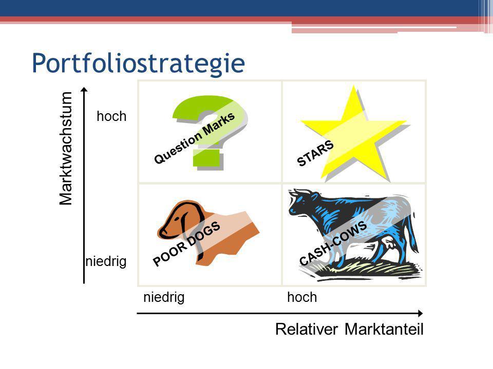 Portfoliostrategie niedrig hoch Relativer Marktanteil hoch niedrig Marktwachstum P O O R D O G S Q u e s t i o n M a r k s S T A R S C A S H - C O W S