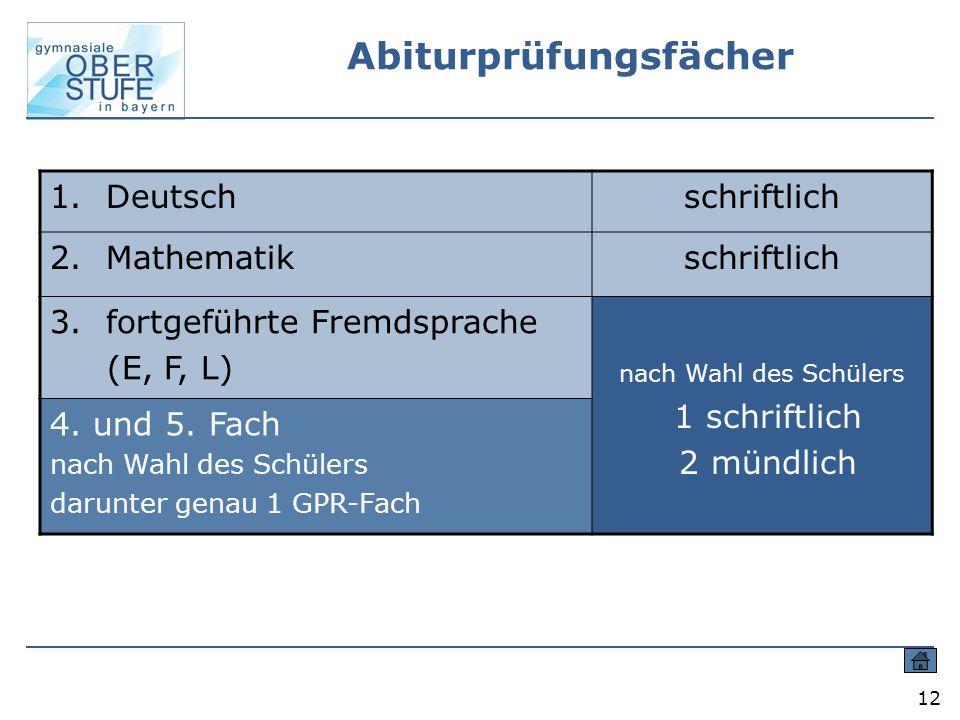 12 Abiturprüfungsfächer 1.Deutschschriftlich 2.Mathematikschriftlich 3.fortgeführte Fremdsprache (E, F, L) nach Wahl des Schülers 1 schriftlich 2 münd