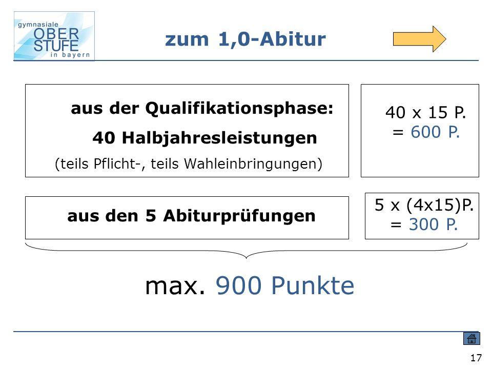 17 zum 1,0-Abitur 40 x 15 P. = 600 P. aus den 5 Abiturprüfungen 5 x (4x15)P. = 300 P. max. 900 Punkte aus der Qualifikationsphase: 40 Halbjahresleistu