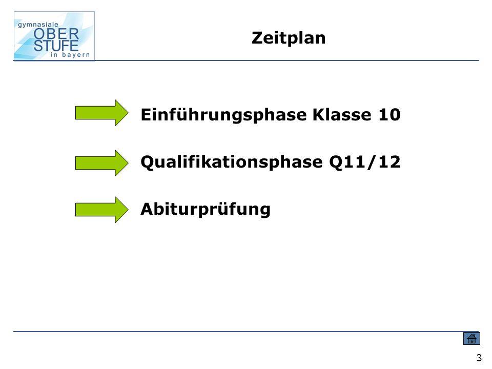 3 Zeitplan Einführungsphase Klasse 10 Qualifikationsphase Q11/12 Abiturprüfung
