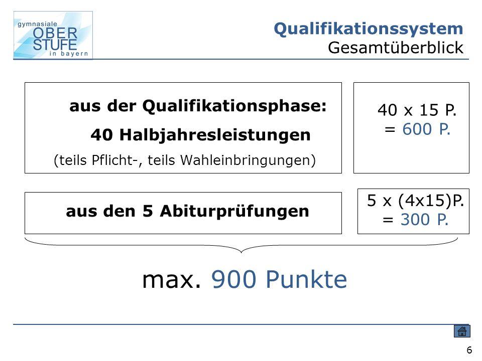 6 Qualifikationssystem Gesamtüberblick 40 x 15 P. = 600 P. aus den 5 Abiturprüfungen 5 x (4x15)P. = 300 P. max. 900 Punkte aus der Qualifikationsphase