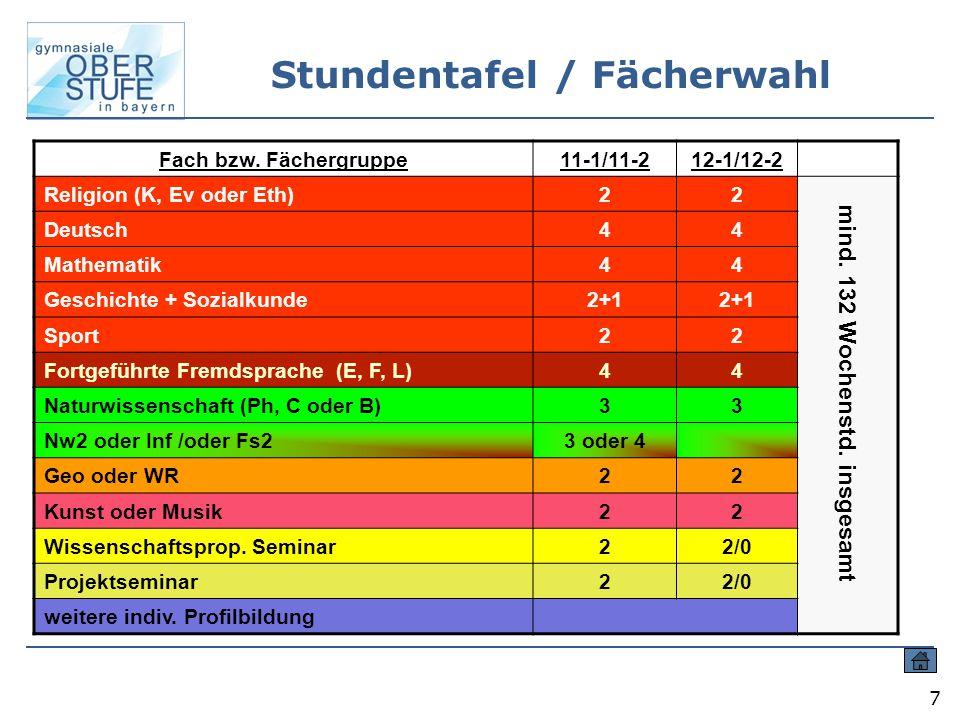 7 Stundentafel / Fächerwahl Fach bzw. Fächergruppe11-1/11-212-1/12-2 Religion (K, Ev oder Eth)22 Deutsch44 Mathematik44 Geschichte + Sozialkunde2+1 Sp
