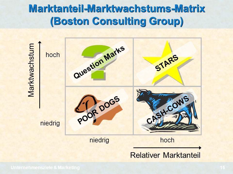 Unternehmensziele & Marketing16 Marktanteil-Marktwachstums-Matrix (Boston Consulting Group) niedrig hoch Relativer Marktanteil hoch niedrig Marktwachs