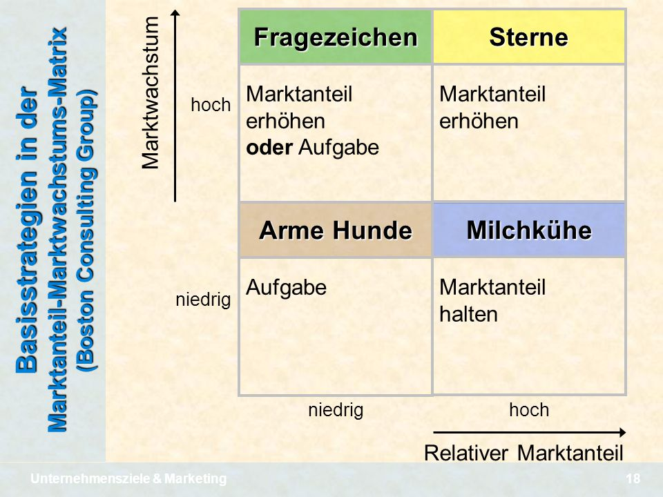 Unternehmensziele & Marketing18 Basisstrategien in der Marktanteil-Marktwachstums-Matrix (Boston Consulting Group) niedrig hoch Relativer Marktanteil