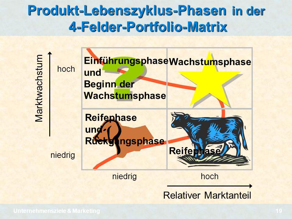 Unternehmensziele & Marketing19 Produkt-Lebenszyklus-Phasen in der 4-Felder-Portfolio-Matrix niedrig hoch Relativer Marktanteil hoch niedrig Marktwach