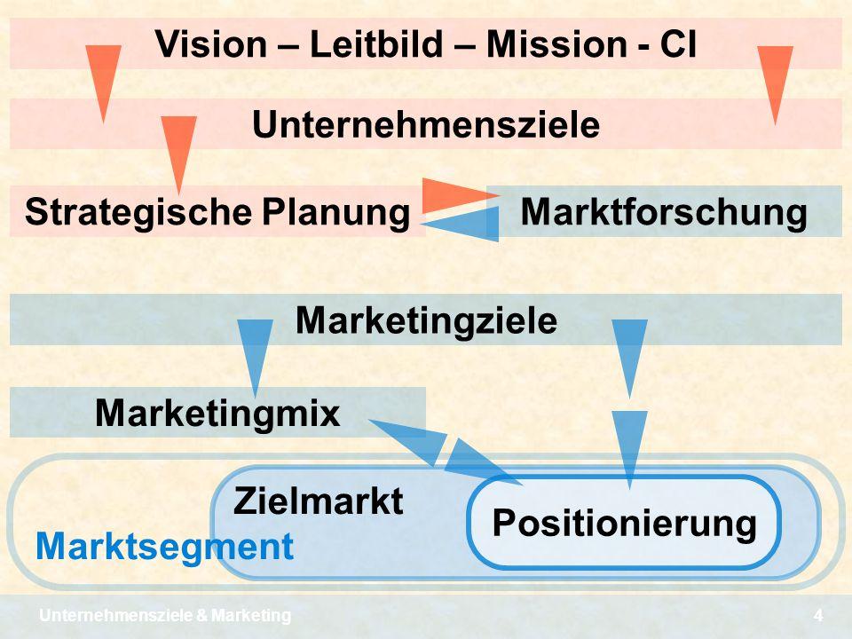 Unternehmensziele & Marketing4 Zielmarkt Marktsegment Vision – Leitbild – Mission - CI Unternehmensziele Strategische Planung Marketingziele Marketing