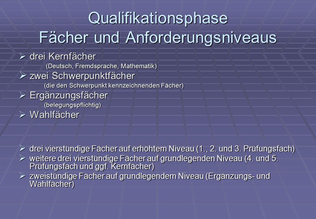 Qualifikationsphase Fächer und Anforderungsniveaus  drei Kernfächer (Deutsch, Fremdsprache, Mathematik)  zwei Schwerpunktfächer (die den Schwerpunkt kennzeichnenden Fächer)  Ergänzungsfächer (belegungspflichtig)  Wahlfächer  drei vierstündige Fächer auf erhöhtem Niveau (1., 2.