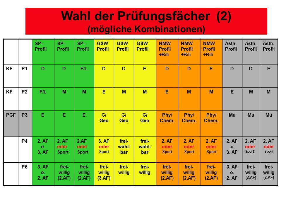 Wahl der Prüfungsfächer (2) (mögliche Kombinationen) SP- Profil GSW Profil NMW Profil +Bili Ästh. Profil KFP1DDF/LDDEDDEDDE KFP2F/LMMEMMEMMEM M PGFP3E