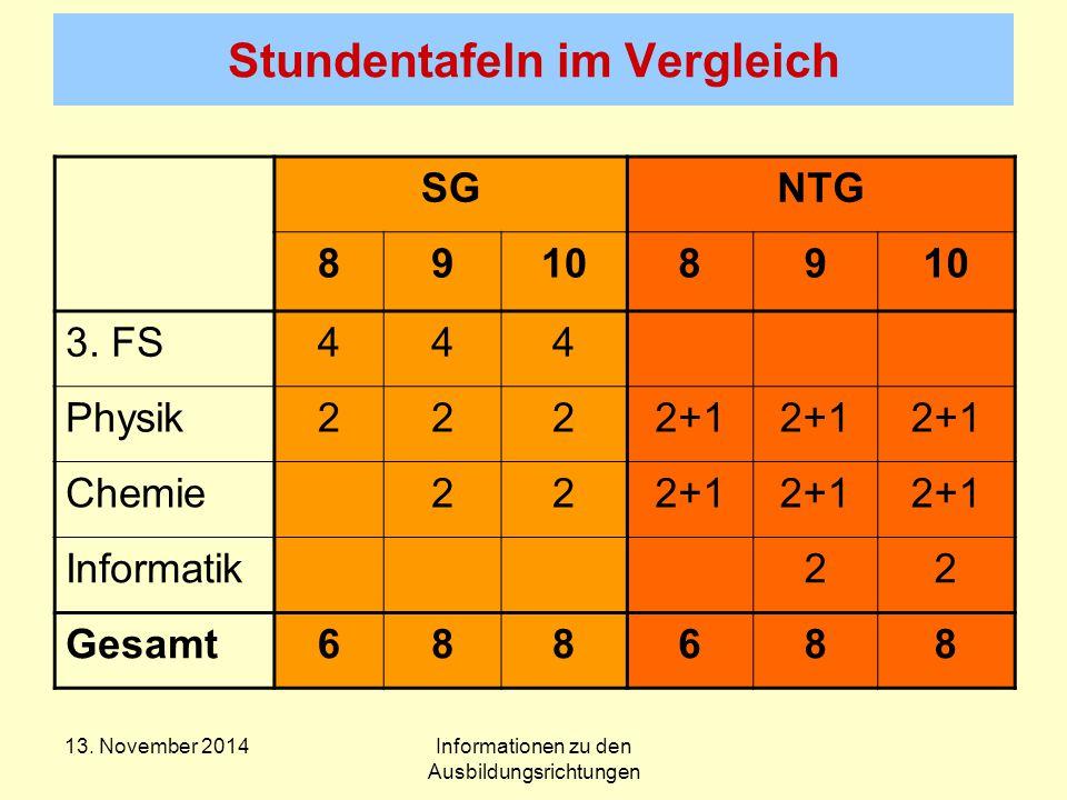 Stundentafeln im Vergleich SGNTG 891089 3.