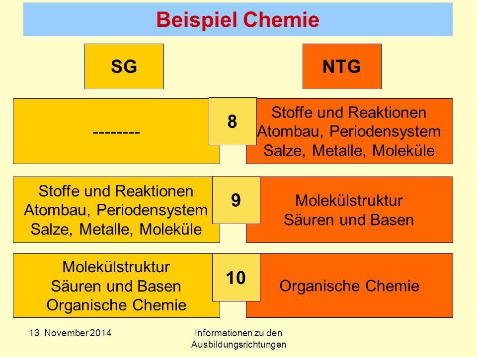 Beispiel Chemie -------- Stoffe und Reaktionen Atombau, Periodensystem Salze, Metalle, Moleküle Stoffe und Reaktionen Atombau, Periodensystem Salze, Metalle, Moleküle Molekülstruktur Säuren und Basen Molekülstruktur Säuren und Basen Organische Chemie 8 9 10 SGNTG 13.