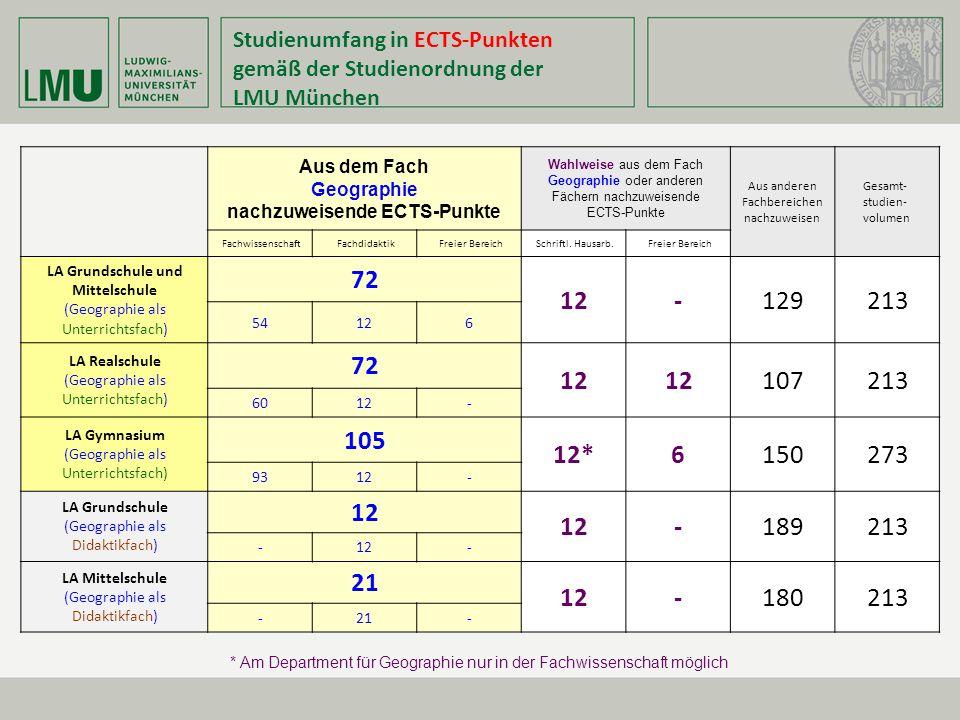Studienumfang in ECTS-Punkten gemäß der Studienordnung der LMU München Aus dem Fach Geographie nachzuweisende ECTS-Punkte Wahlweise aus dem Fach Geogr