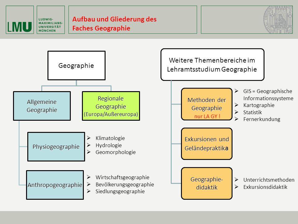 Aufbau und Gliederung des Faches GeographieGeographie AllgemeineGeographie Physiogeographie Anthropogeographie Regionale Geographie (Europa/Außereurop