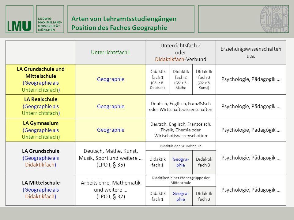 Arten von Lehramtsstudiengängen Position des Faches Geographie Unterrichtsfach1 Unterrichtsfach 2 oder Didaktikfach-Verbund Erziehungswissenschaften u