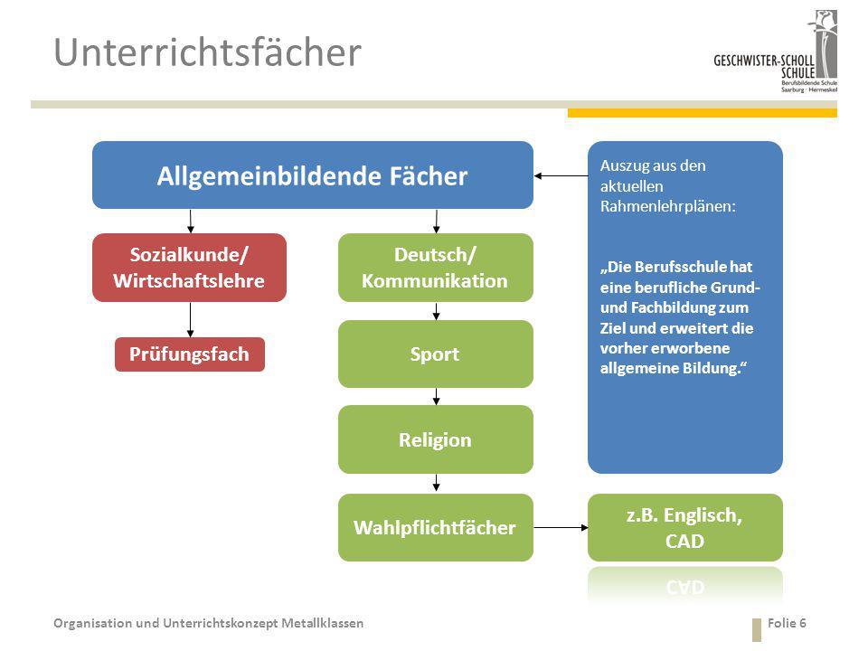 Unterrichtsfächer Organisation und Unterrichtskonzept MetallklassenFolie 6 Deutsch/ Kommunikation Sozialkunde/ Wirtschaftslehre Religion Sport Wahlpfl