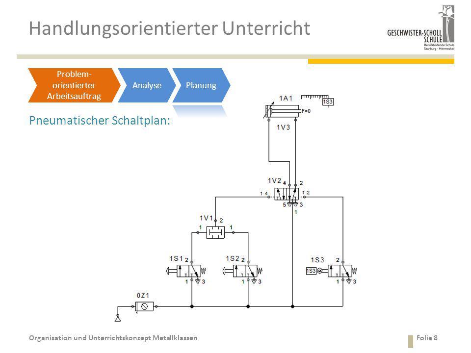 Handlungsorientierter Unterricht Organisation und Unterrichtskonzept MetallklassenFolie 8 Pneumatischer Schaltplan: Problem- orientierter Arbeitsauftr