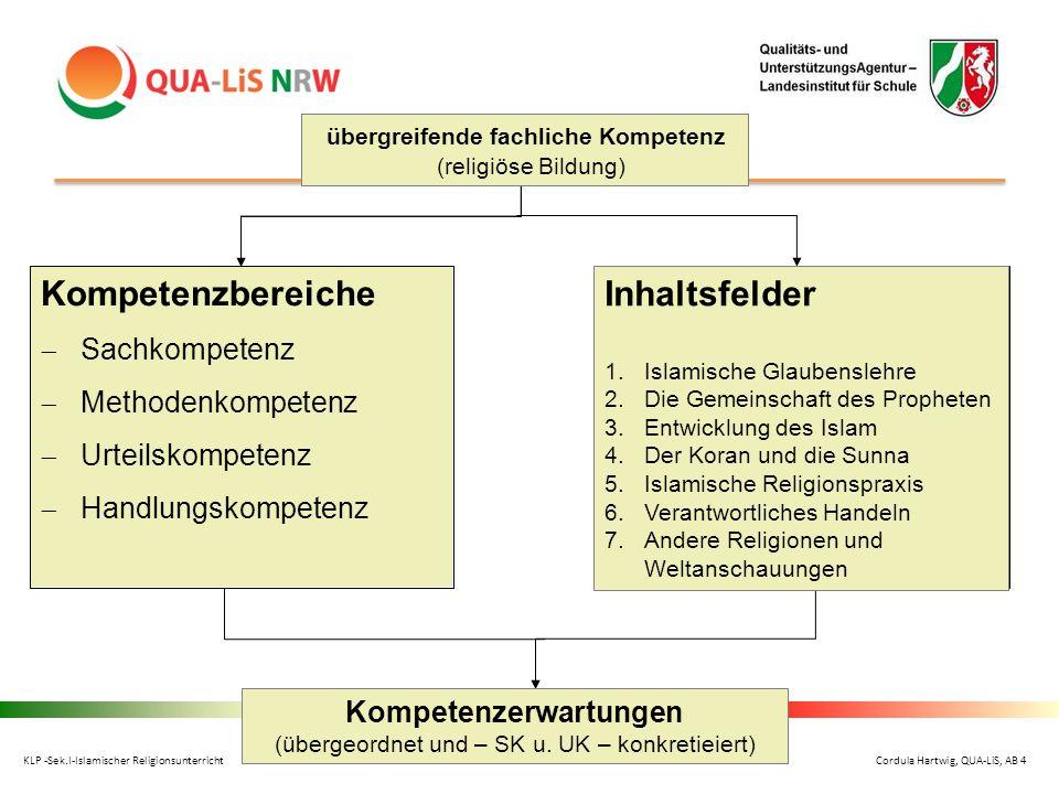 Kompetenzbereiche  Sachkompetenz  Methodenkompetenz  Urteilskompetenz  Handlungskompetenz übergreifende fachliche Kompetenz (religiöse Bildung) In