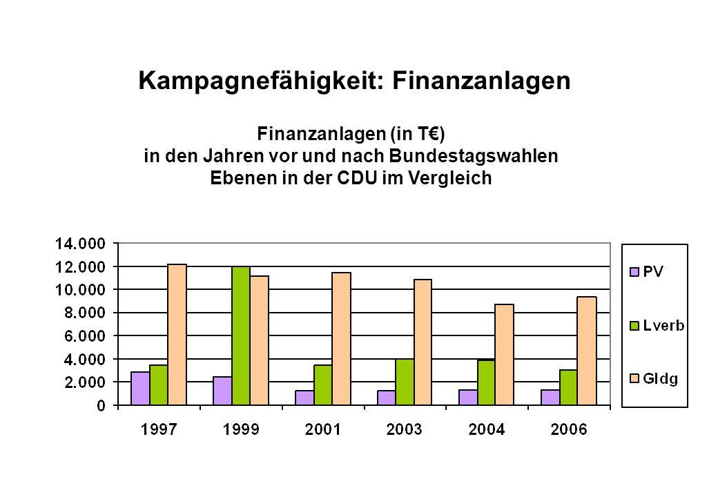 Juli 2008 Kampagnefähigkeit: Finanzanlagen Finanzanlagen (in T€) in den Jahren vor und nach Bundestagswahlen Ebenen in der CDU im Vergleich