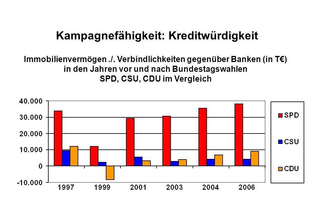 Juli 2008 Kampagnefähigkeit: Kreditwürdigkeit Immobilienvermögen./.