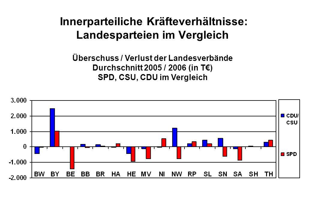Juli 2008 Innerparteiliche Kräfteverhältnisse: Landesparteien im Vergleich Überschuss / Verlust der Landesverbände Durchschnitt 2005 / 2006 (in T€) SPD, CSU, CDU im Vergleich