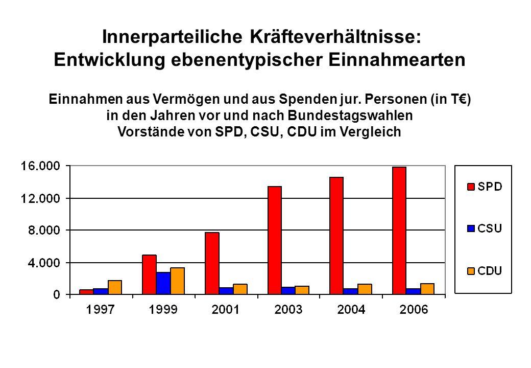 Juli 2008 Innerparteiliche Kräfteverhältnisse: Entwicklung ebenentypischer Einnahmearten Einnahmen aus Vermögen und aus Spenden jur.