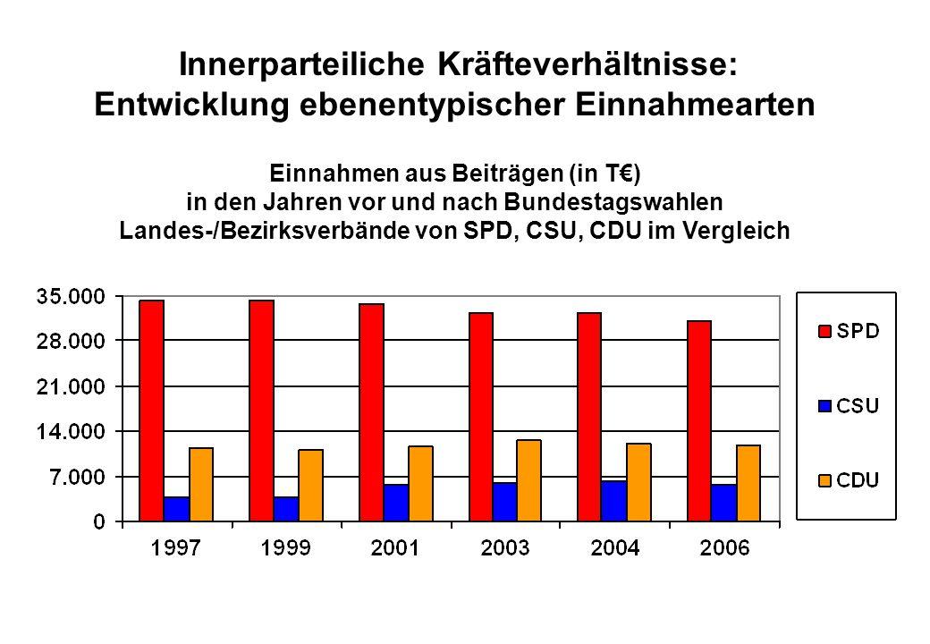 Juli 2008 Innerparteiliche Kräfteverhältnisse: Entwicklung ebenentypischer Einnahmearten Einnahmen aus Beiträgen (in T€) in den Jahren vor und nach Bundestagswahlen Landes-/Bezirksverbände von SPD, CSU, CDU im Vergleich