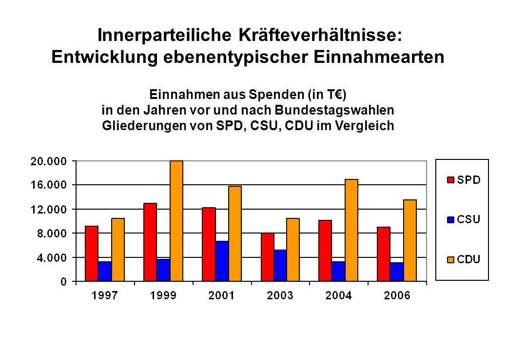 Juli 2008 Innerparteiliche Kräfteverhältnisse: Entwicklung ebenentypischer Einnahmearten Einnahmen aus Spenden (in T€) in den Jahren vor und nach Bundestagswahlen Gliederungen von SPD, CSU, CDU im Vergleich