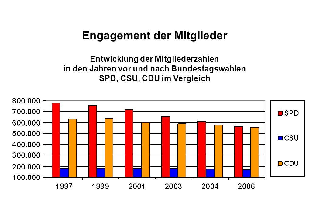 Juli 2008 Engagement der Mitglieder Entwicklung der Mitgliederzahlen in den Jahren vor und nach Bundestagswahlen SPD, CSU, CDU im Vergleich