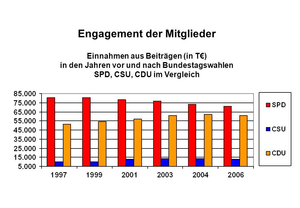Juli 2008 Engagement der Mitglieder Einnahmen aus Beiträgen (in T€) in den Jahren vor und nach Bundestagswahlen SPD, CSU, CDU im Vergleich