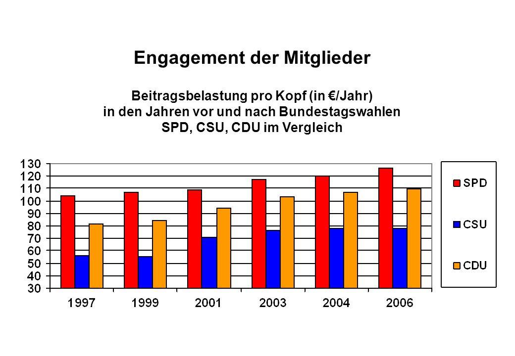 Juli 2008 Engagement der Mitglieder Beitragsbelastung pro Kopf (in €/Jahr) in den Jahren vor und nach Bundestagswahlen SPD, CSU, CDU im Vergleich