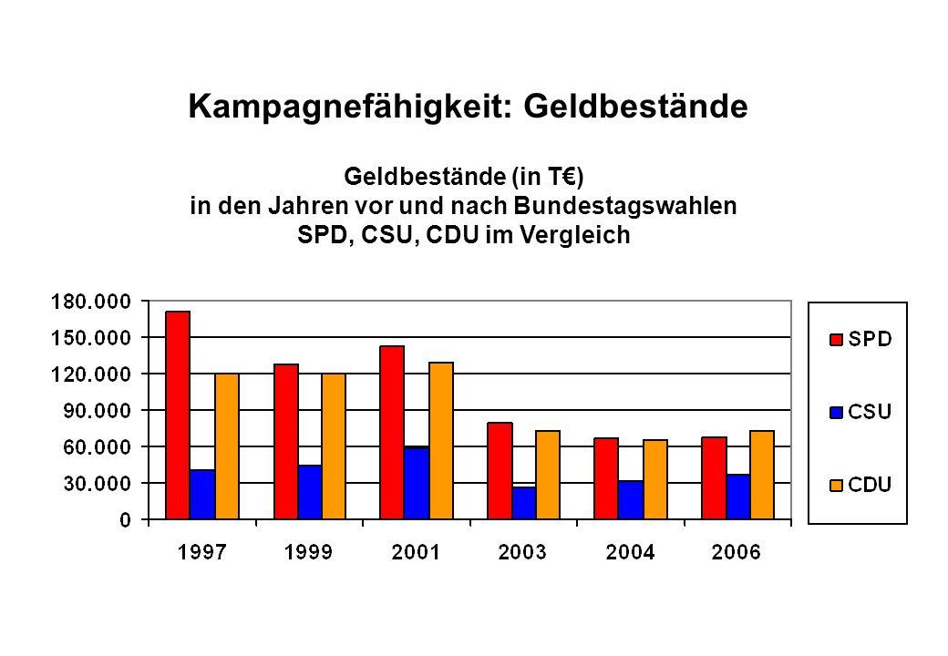 Juli 2008 Kampagnefähigkeit: Geldbestände Geldbestände (in T€) in den Jahren vor und nach Bundestagswahlen SPD, CSU, CDU im Vergleich