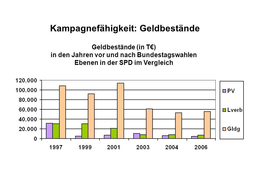 Juli 2008 Kampagnefähigkeit: Geldbestände Geldbestände (in T€) in den Jahren vor und nach Bundestagswahlen Ebenen in der SPD im Vergleich