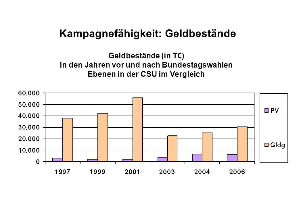 Juli 2008 Kampagnefähigkeit: Geldbestände Geldbestände (in T€) in den Jahren vor und nach Bundestagswahlen Ebenen in der CSU im Vergleich