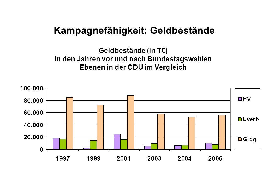 Juli 2008 Kampagnefähigkeit: Geldbestände Geldbestände (in T€) in den Jahren vor und nach Bundestagswahlen Ebenen in der CDU im Vergleich