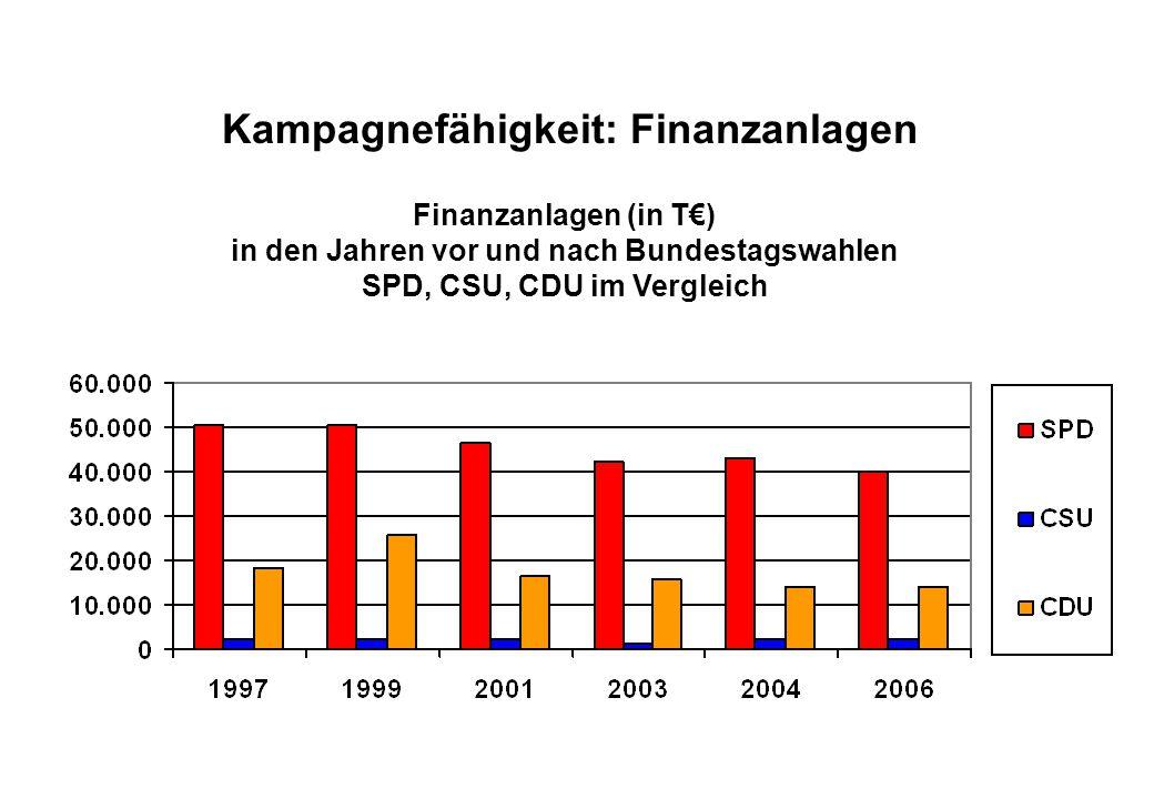Juli 2008 Kampagnefähigkeit: Finanzanlagen Finanzanlagen (in T€) in den Jahren vor und nach Bundestagswahlen SPD, CSU, CDU im Vergleich