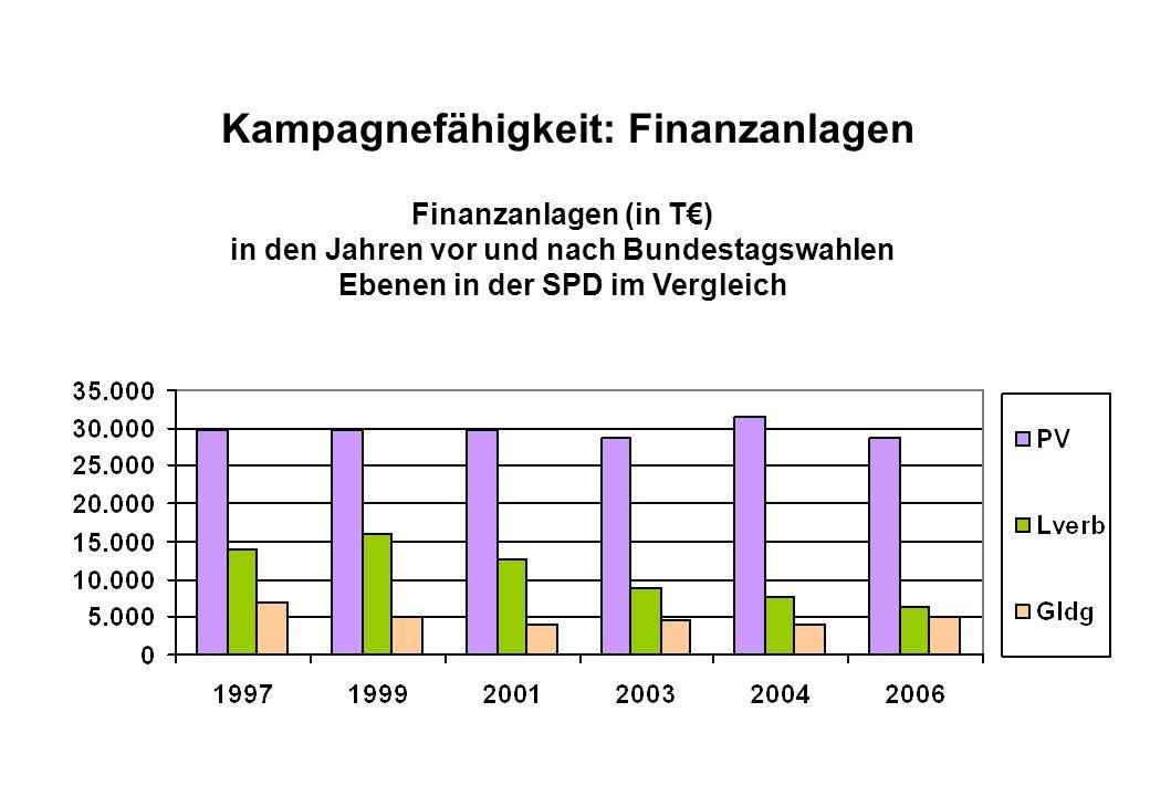 Juli 2008 Kampagnefähigkeit: Finanzanlagen Finanzanlagen (in T€) in den Jahren vor und nach Bundestagswahlen Ebenen in der SPD im Vergleich
