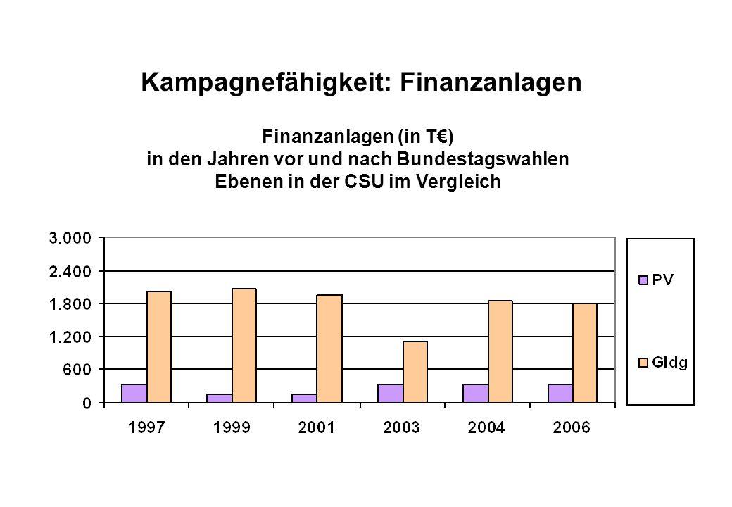 Juli 2008 Kampagnefähigkeit: Finanzanlagen Finanzanlagen (in T€) in den Jahren vor und nach Bundestagswahlen Ebenen in der CSU im Vergleich